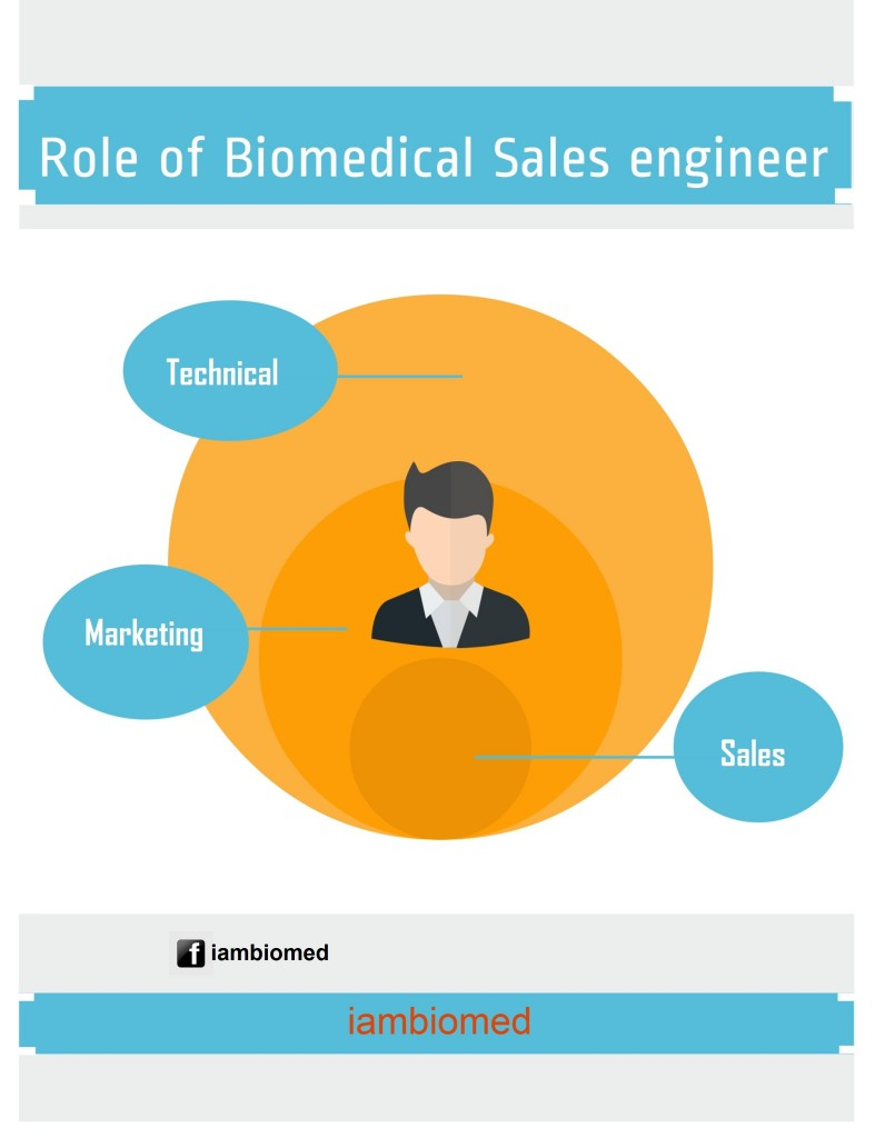 biomedical sales engineer